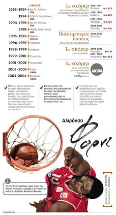 NotisRigas: Alphonso Ford Infographics, Ford, Infographic, Info Graphics, Ford Trucks, Visual Schedules