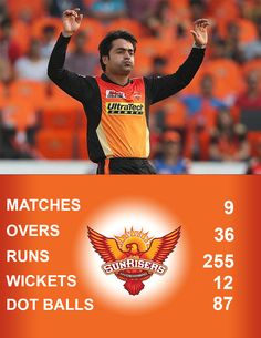 #IPL2018 TOP 10 BEST BOWLERS ACCORDING TO THEIR WICKETS, AVERAGE, ECONOMY, GIVEN RUNS & DOT BALLS. WE HAVE GIVEN YOU TO THE TOP 4 BOWLERS LIST FOR 4 CONSECUTIVE PINS. THIS PIN IS THE PLAYER WHO GET 3-rd PLACE OF THE LIST #RASHID_KHAN FOR FURTHER INTERESTING PINS LIKE THIS PLEASE JOIN & SUPPORT, PIN YOUR EMOTIONALS @ #PlayGangster CRICKET PINTEREST PROFILE @ under the group of #Gangsters Gangster S, Cricket News, Wickets, Running, Sunrises, Hyderabad, Picsart, Diaries, Balls