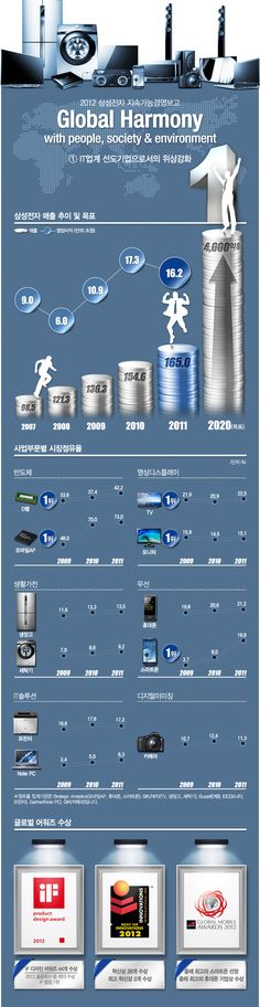 Source_http://www.samsungtomorrow.com/3151