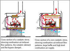 wood stove catalytic combustor - Google Search