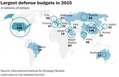 This remarkable chart shows how U.S. defense spending dwarfs the rest of the world - The Washington Post