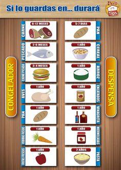 Tabla de duración de alimentos dependiendo de donde los guardes. #Cocina #Tips