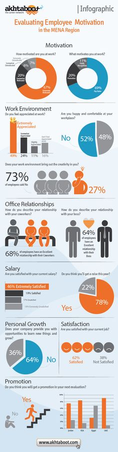 Employee performance reviews productive or destructive - employee performance reviews