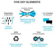 Como Estruturar um departamento de Vendas Skill Tools, Insight, Coaching, Content