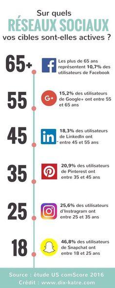 Sur quels réseaux sociaux se trouvent vos cibles ?  (Comscore 2016)