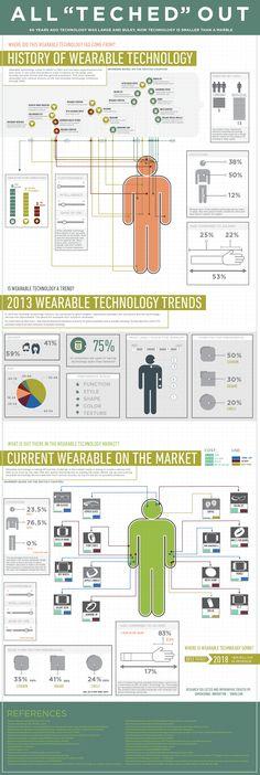 Infografik Wearables