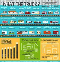 A Visual Guide To Food Trailers In Austin | Things to Do in Austin, Texas
