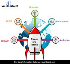 Power of your Brand Success