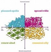 Sustainable Residential Development: Planning diagram