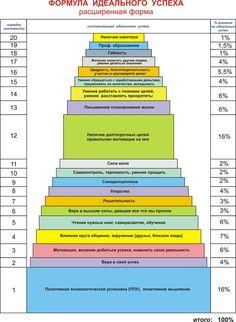 Измени свою жизнь, построй свой успех. Формула идеального успеха расширенная форма Self Development, Personal Development, Blog Planner, Pinterest For Business, Study Motivation, Marketing, Time Management, Planer, Bar Chart