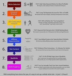 Niche Research is not rocket science. It is brain surgery!!  http://buildyournichelist.com/niche-research-infographic/ #nicheresearch #nichemarketing #nicheideas #buildyournichelist