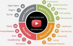 How Is Blockchain Technology Attracted to Modern Business?Blockchain technology and cryptocurrency have raked a lot of popularity mainly due to the tranquil growth rate in the last year. Presently, only enthusiasts were interested about the Blockchain Visualisation, Use Case, Bitcoin Price, Blockchain Technology, Digital Marketing Services, Marketing Ideas, Data Science, Big Data, Machine Learning