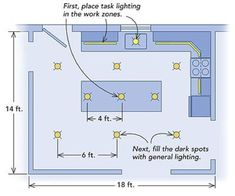 Kitchen-lighting basics - Fine Homebuilding Question & Answer good guidance on lighting and a not too bad kitchen layout Kitchen Recessed Lighting, Modern Kitchen Lighting, Kitchen Lighting Layout, Recessed Lighting Layout, Downlights Kitchen, Can Lights In Kitchen, Interior Lighting, Home Lighting, Lighting Ideas