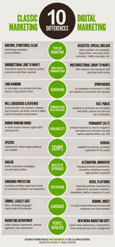 Main differences between classic marketing & digital marketing #infographic