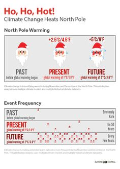 The end of 2016 has brought balmy Arctic temperatures and record low ice extent for the time of year. It's a freak event even by modern standards, and climate models point the finger firmly at humans.