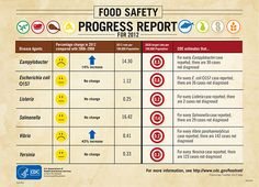 Food Safety Progress Report | Infographic | via CDC.gov