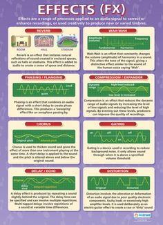 Effects (FX) | Music Technology Educational School Posters
