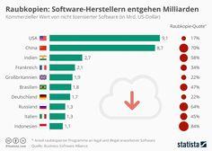 Raubkopien: Softwareherstellern entgehen Milliarden