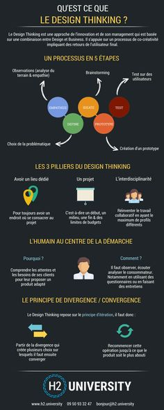 Business and management infographic & data visualisation Infographie : Qu'est ce que le Design Thinking ? Design Thinking Process, Design Process, Web Design, Game Design, Change Management, Project Management, Intelligence Collective, Marketing Services, Innovation Lab