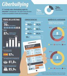 1 de cada 4 casos de acoso escolar es por #ciberbullying  vía @FundacionANAR @platdeinfancia)