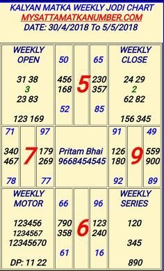 Lucky Numbers For Lottery, Winning Lottery Numbers, Lotto Numbers, Winning Numbers, Matka Satta Number, Satta Matka King, Kalyan Tips, Number Tricks, Main Mumbai