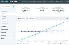5 outils pour analyser votre compte #Twitter