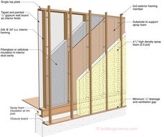 High R-Value Wall Assembly-11: Offset Frame Wall Construction — Building Science Information