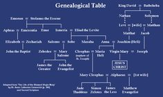 Genealogy of Mary and several Apostles