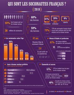 59% de la population française est régulièrement active sur les réseaux sociaux, soit plus de 38 millions de personnes qui y passent en moyenne 82 minutes quotidiennement. Des chiffres qui reflètent une méfiance un peu paradoxale
