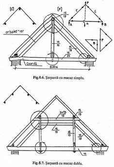 ACOPERISURI - Rol, alcatuire, clasificare si montare Line Chart, Houses, Calculus, Homes, House, Computer Case, Home