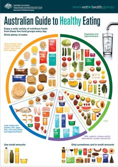 Official dietary guidelines warn Aussies to cut down on junk as obesity rate rises