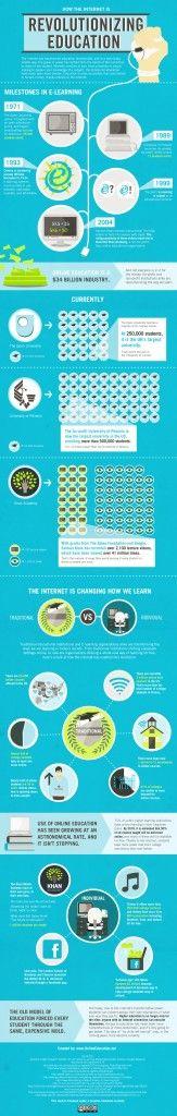 Milestones in E-learning #Milestones #E-learning #Infographics