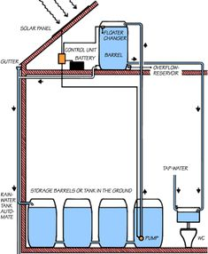 rainwater collecting and use