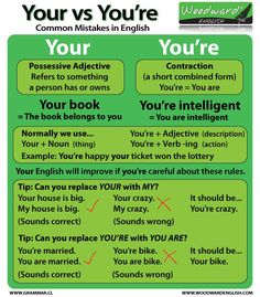 """What's the difference between """"your"""" and """"you're""""? Check out this graphic from Woodward English and understand the difference between the two! (Full-sized image via http://www.grammar.cl/english/your-you-are.htm)"""