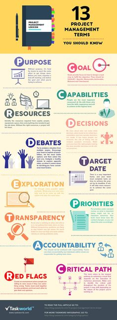 13 Project Management Terms You Should Know #infographic #ProjectManagement #Management