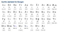 Dungan (хуэйзў йүян / huejzw jyian) is a variety of Chinese spoken in Kyrgyzstan, Kazakhstan and Uzbekistan. There are approximately 90,000 speakers. The native name for the language is Хуэйзў йүян, which means 'language of the Hui'. In Chinese it is known as 东干语 (dōnggānyǔ). (...)