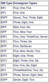 The most likely enneagram types for each MBTI type, listed from most likely to least likely.JPG The most likely enneagram types for each MBTI type, listed from most likely to least likely. Personality Psychology, Intj Personality, Myers Briggs Personality Types, Personality Inventory, Thing 1, Type 4 Enneagram, Enneagram Test, Infj Type, Pseudo Science