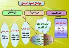 Arabic Words, Arabic Quotes, Arabic Lessons, Arabic Language, Learning Arabic, Learn French, Homeschool, Teacher, Clip Art