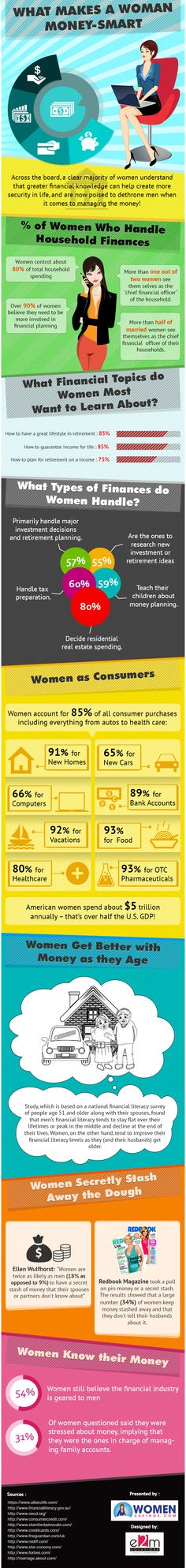 This infographic visually captures the reasons that make women money smart and what makes their financial grey cells tick? A look at the infographic and you will realize that women really know their money.
