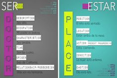 verbs ser and Estar in spanish
