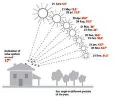 Orientamento ottimale di un edificio energy solar - Orientamento casa ...