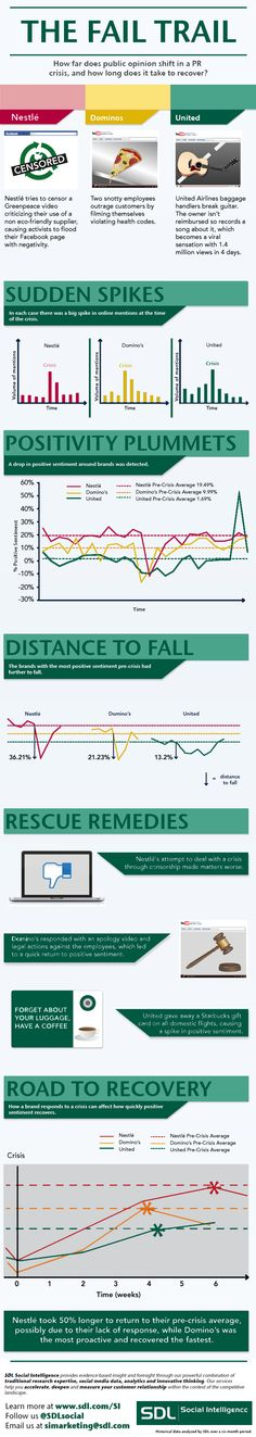 How far does public opinion shift in a PR crisis and how long does it take to recover? #infographic
