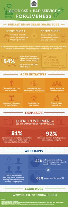 I like how this highlights consumers are willing choosing companies that are more socially responsible.