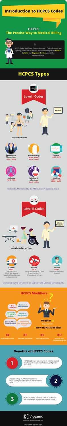 Next part in our medical billing & coding series, we bring HCPCS codes to attention. HCPCS are like CPT but why different code set? HCPCS types and modifiers presented with an infographic
