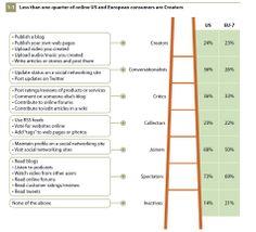 online participation versus passive audience