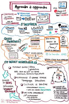 Study Techniques, Learning Techniques, Education Positive, Training And Development, Sketch Notes, School Motivation, Skills To Learn, The More You Know, Coaching