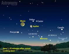 JUNE: A waxing crescent Moon joins Jupiter and Mercury as twilight deepens on June 2014's first evening.