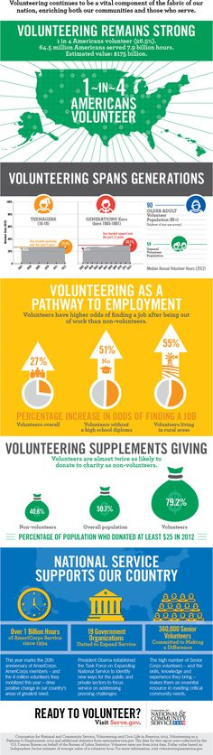 Infographic - Volunteering and Civic Life in America
