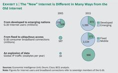 The 'New' Internet (BCG Perspectives)