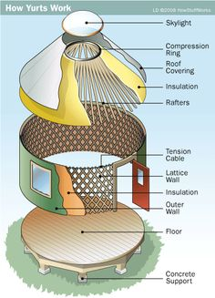 Just in case one of your characters is building a yurt. Building A Yurt, Green Building, Eco Construction, Yurt Home, Lattice Wall, Permaculture Design, Tiny House Living, Yurt Living Diy, Round House